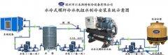 冷水机组冷却水系统操作常见错误及正确方法