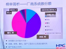 联想四度荣获HPC China Top100 No.1 实现世界第