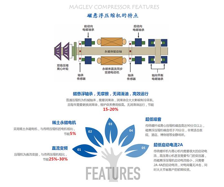 工业水冷黑科技 模块化磁悬浮中央空调水冷冷水机组!图片